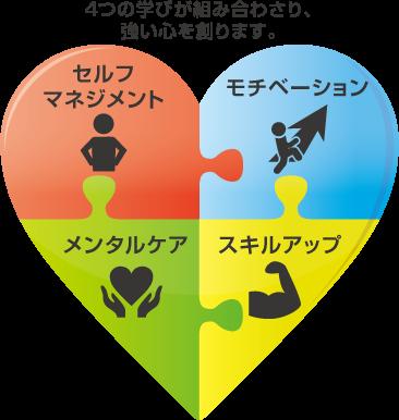 EQアップセミナー 4つの「心の学び」